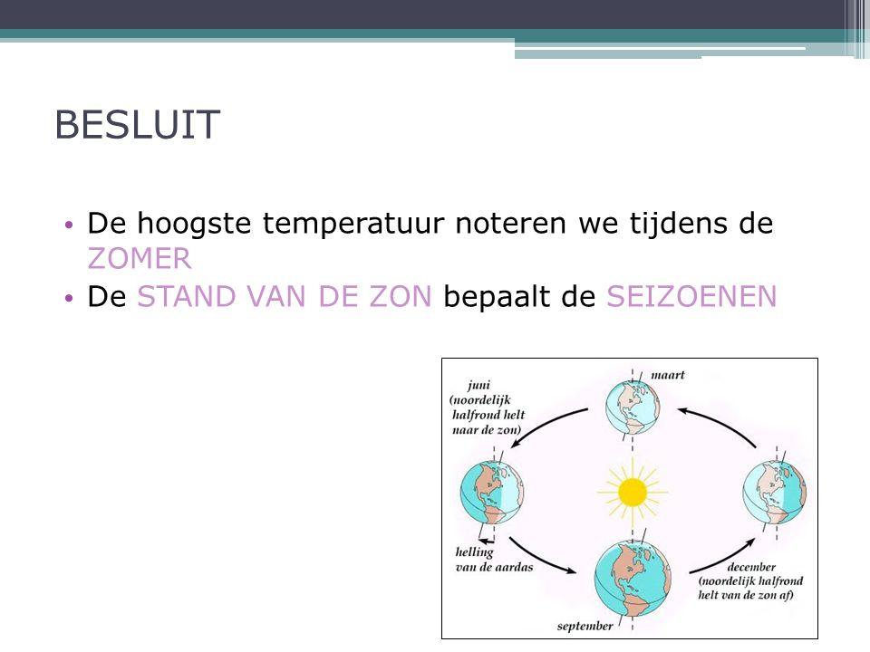 BESLUIT De hoogste temperatuur noteren we tijdens de ZOMER De STAND VAN DE ZON bepaalt de SEIZOENEN
