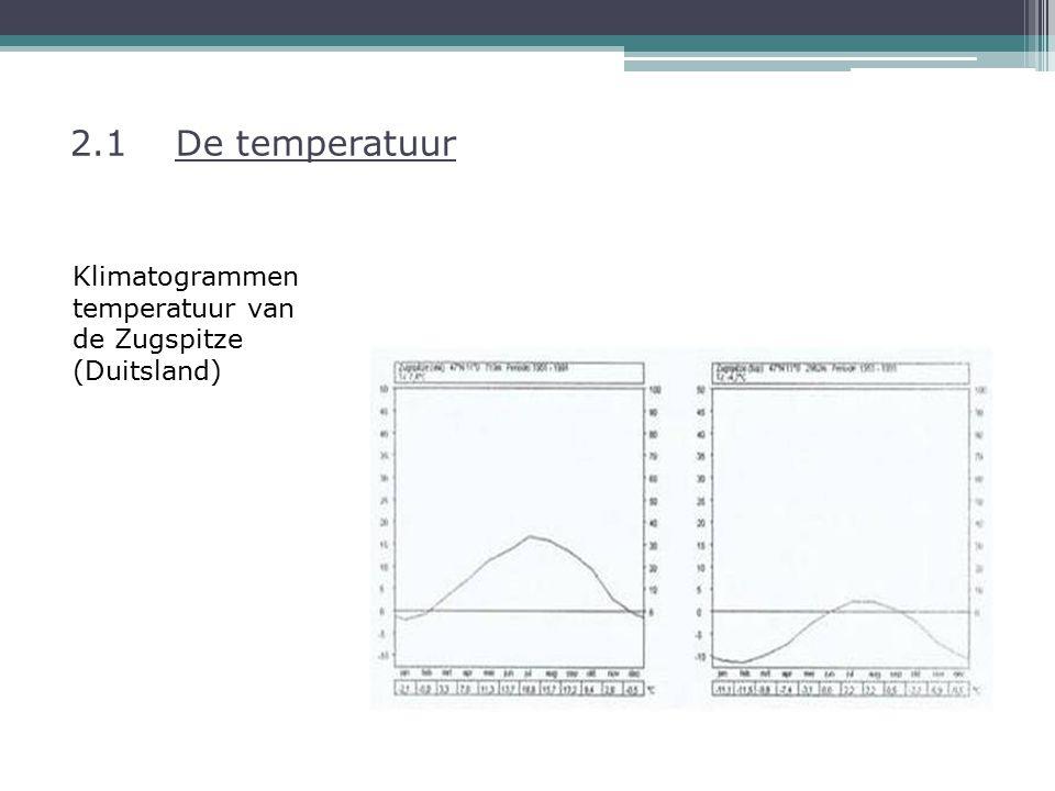 2.1De temperatuur Klimatogrammen temperatuur van de Zugspitze (Duitsland)
