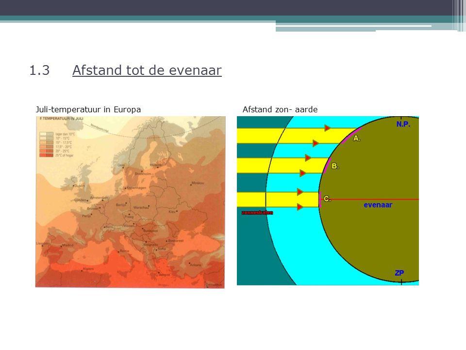 1.3 Afstand tot de evenaar Juli-temperatuur in Europa Afstand zon- aarde
