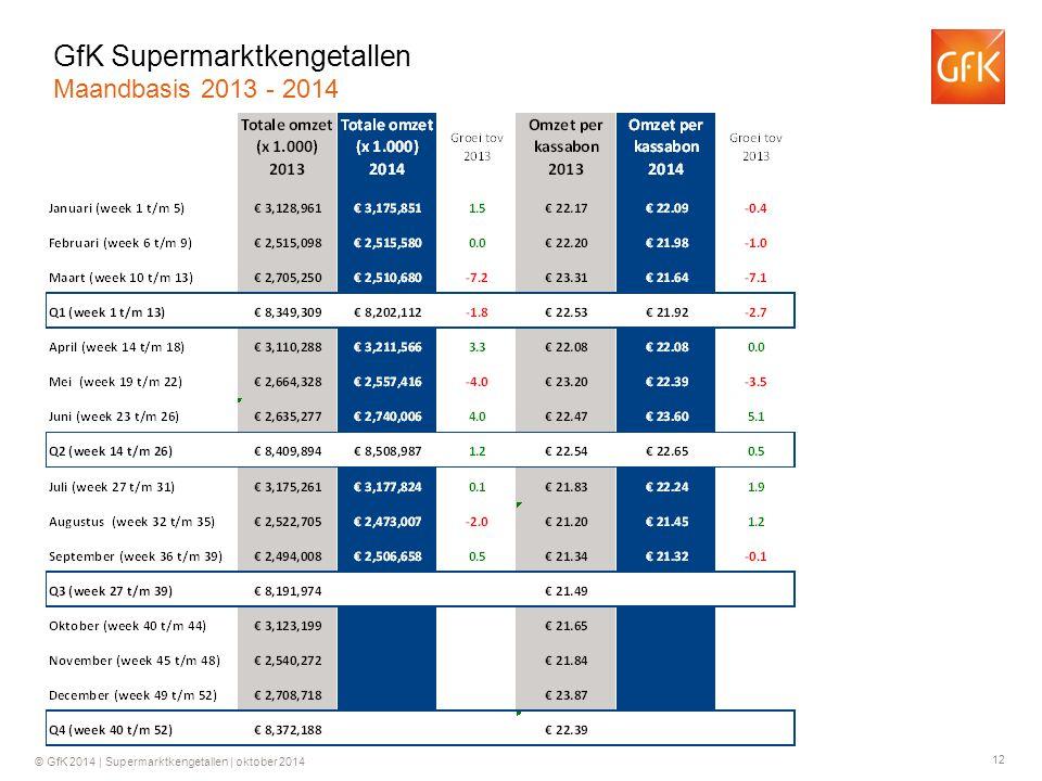 12 © GfK 2014 | Supermarktkengetallen | oktober 2014 GfK Supermarktkengetallen Maandbasis 2013 - 2014