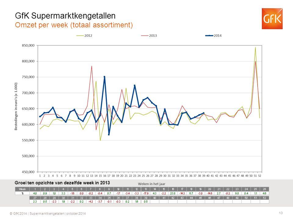 13 © GfK 2014 | Supermarktkengetallen | oktober 2014 Groei ten opzichte van dezelfde week in 2013 GfK Supermarktkengetallen Omzet per week (totaal assortiment)