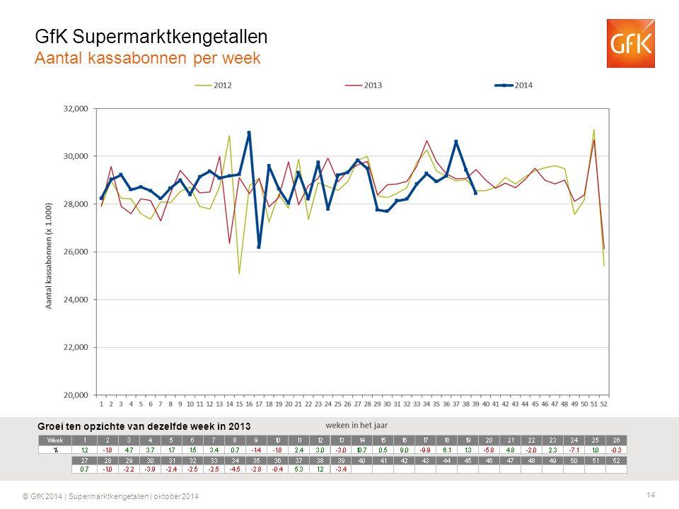 14 © GfK 2014 | Supermarktkengetallen | oktober 2014 Groei ten opzichte van dezelfde week in 2013 GfK Supermarktkengetallen Aantal kassabonnen per wee
