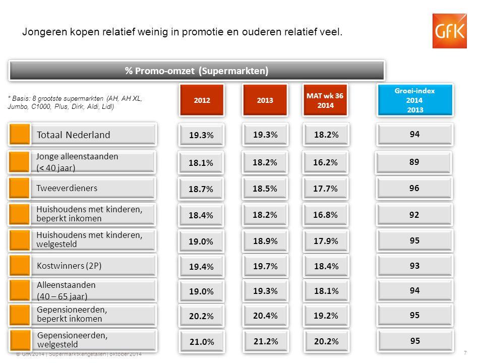 7 © GfK 2014 | Supermarktkengetallen | oktober 2014 Totaal Nederland % Promo-omzet (Supermarkten) 2013 94 Groei-index 2014 2013 19.3% Jonge alleenstaanden (< 40 jaar) 89 18.2% Tweeverdieners 96 18.5% Huishoudens met kinderen, beperkt inkomen 92 18.2% Huishoudens met kinderen, welgesteld 95 18.9% Kostwinners (2P) 93 19.7% Alleenstaanden (40 – 65 jaar) 94 19.3% Gepensioneerden, beperkt inkomen 95 20.4% Gepensioneerden, welgesteld 95 21.2% 2012 19.3% 18.1% 18.7% 18.4% 19.0%19.4% 19.0% 20.2% 21.0% MAT wk 36 2014 18.2% 16.2% 17.7% 16.8% 17.9%18.4% 18.1% 19.2% 20.2% * Basis: 8 grootste supermarkten (AH, AH XL, Jumbo, C1000, Plus, Dirk, Aldi, Lidl) Jongeren kopen relatief weinig in promotie en ouderen relatief veel.