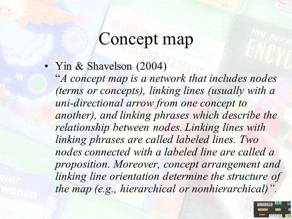 Concept maps: Novak