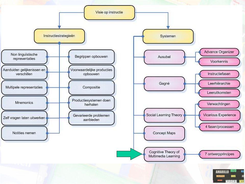 Concept Maps: tools Belvédère Exploreer Stel hypothesen op Onderzoek Evalueer Rapporteer Samenwerking http://belvedere.sourceforge.net/