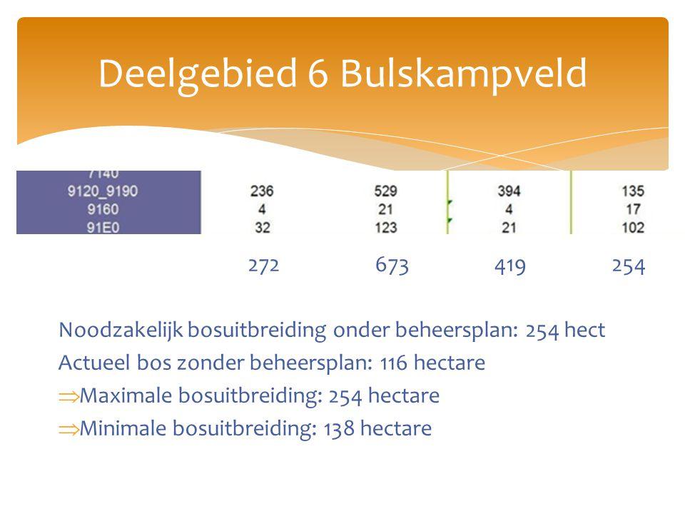 272 673 419 254 Noodzakelijk bosuitbreiding onder beheersplan: 254 hect Actueel bos zonder beheersplan: 116 hectare  Maximale bosuitbreiding: 254 hectare  Minimale bosuitbreiding: 138 hectare Deelgebied 6 Bulskampveld