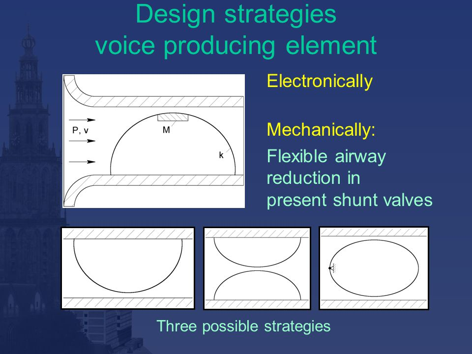 Design strategies voice producing element Electronically Mechanically: Flexible airway reduction in present shunt valves Three possible strategies