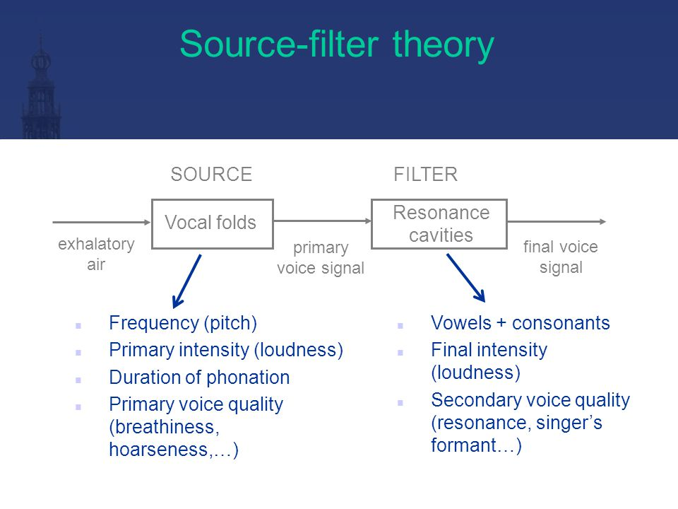 SOURCE FILTER THEORY VOWELS FORMANTS