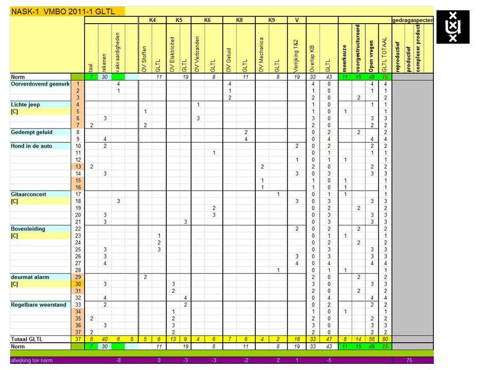 Formuleringen bij exacte vakken Bepaal (figuur, diagram, uitwerkbijlage) Bereken (grootheid, getal, eenheid) Leg uit….