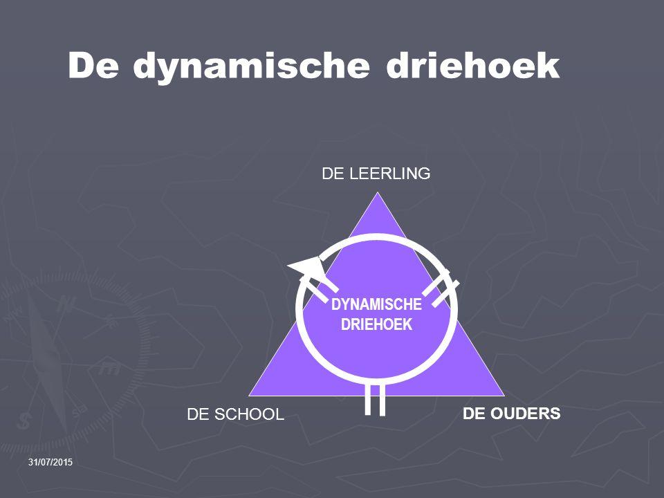 De dynamische driehoek DE LEERLING DE SCHOOL DE OUDERS DYNAMISCHE DRIEHOEK 31/07/2015