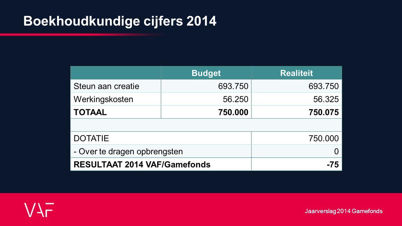 Boekhoudkundige cijfers 2014 Jaarverslag 2014 Gamefonds