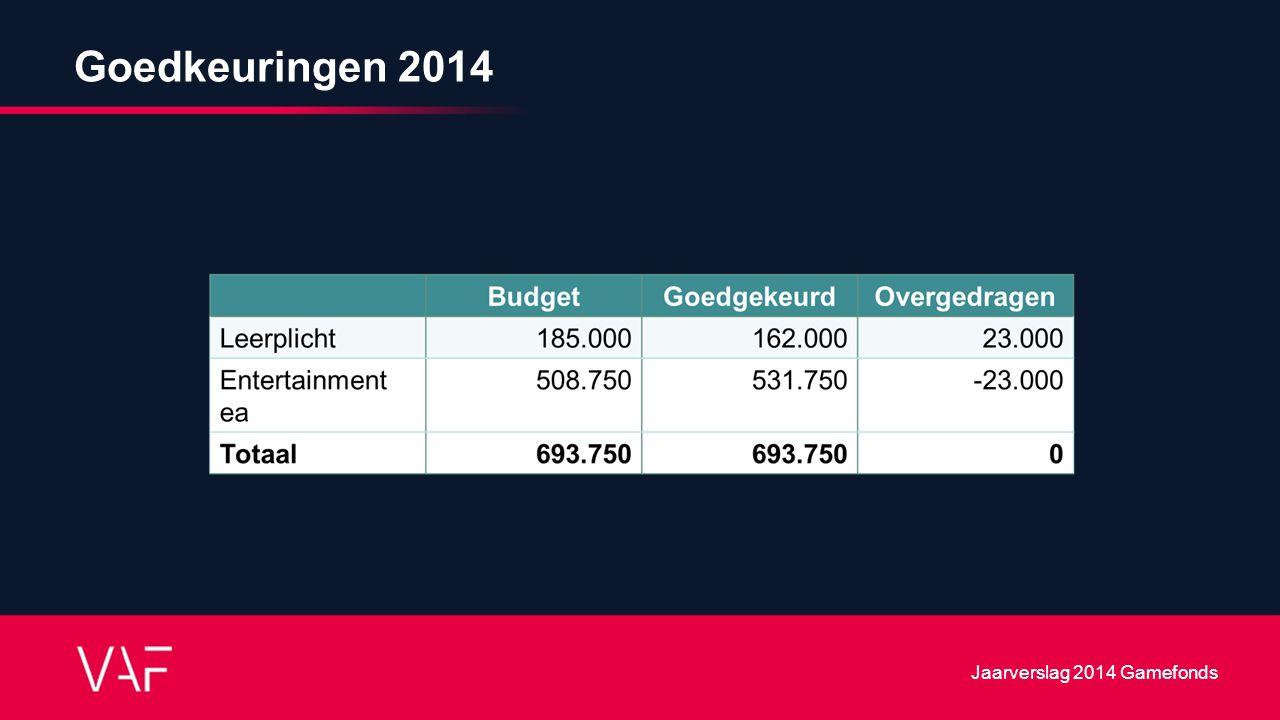 Goedkeuringen 2014 Jaarverslag 2014 Gamefonds