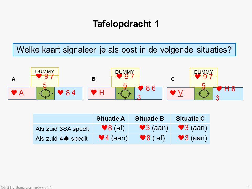 11 Tafelopdracht 1 Situatie ASituatie BSituatie C Als zuid 3SA speelt Als zuid 4♠ speelt Welke kaart signaleer je als oost in de volgende situaties.