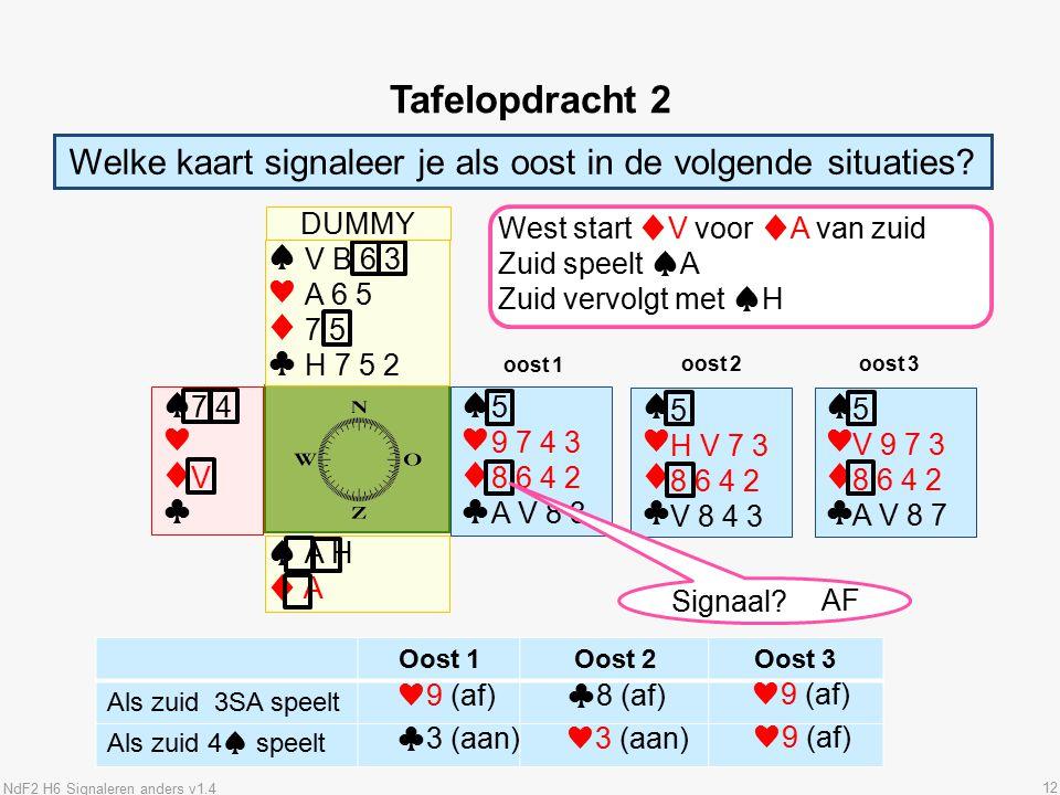 12 Tafelopdracht 2 Oost 1Oost 2Oost 3 Als zuid 3SA speelt Als zuid 4♠ speelt Welke kaart signaleer je als oost in de volgende situaties.