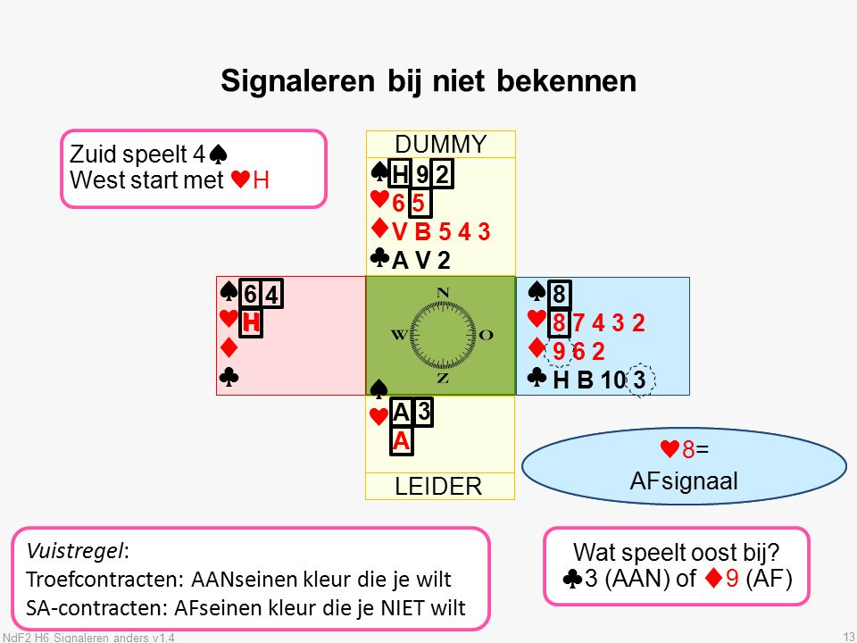 LEIDER 13 ♠♥♦♣♠♥♦♣ ♠♥♦♣♠♥♦♣ Signaleren bij niet bekennen ♠♥♦♣♠♥♦♣ Zuid speelt 4♠ West start met ♥H H 9 2 6 5 V B 5 4 3 A V 2 8 8 7 4 3 2 9 6 2 H B 10