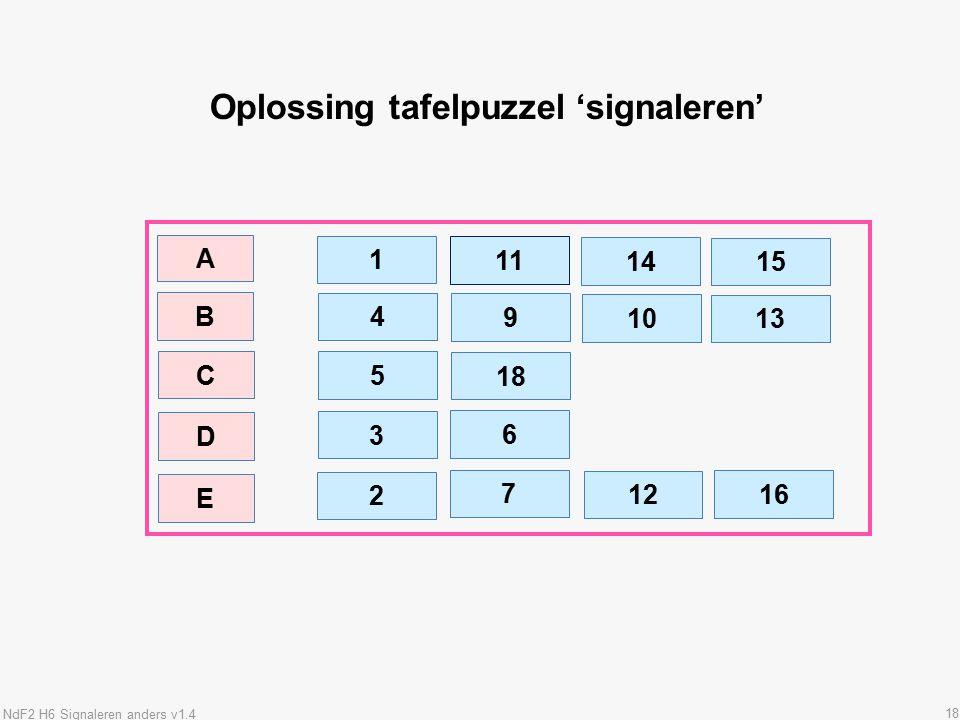 18 Oplossing tafelpuzzel 'signaleren' B A 1 11 14 4 9 16 15 D C E 5 18 10 3 6 12 13 2 7 NdF2 H6 Signaleren anders v1.4