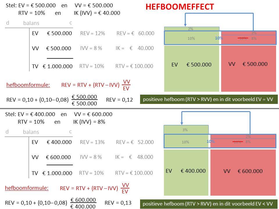 EV REV = RTV + (RTV – IVV) EV € 600.000 VV € 400.000 EV € 600.000 VV € 400.000 TV € 1.000.000 balans d c RTV = 10%RTV = € 100.000 IVV = 8 %IK = € 32.000 REV = 11,33%REV = € 68.000 REV = RTV + (RTV – IVV) VV EV REV = 0,10 + (0,10– 0,08) € 400.000 € 600.000 REV = 0,1133 Stel: EV = € 600.000 en VV = € 400.000 RTV = 10% en IK (IVV) = 8% hefboomformule: 10% 8% 2% 1,33% HEFBOOMEFFECT positieve hefboom (RTV > RVV) en in dit voorbeeld EV > VV 10% VV hefboomformule: interestmarge hefboomfactor hefboomeffect RTV > IVV (positieve interestmarge) = positief hefboomeffect RTV < IVV (negatieve interestmarge) = negatief hefboomeffect vergroting / verkleining effect totale effect is afhankelijk van de interestmarge en de hefboomfactor RTV / REV hier vóór belasting nb