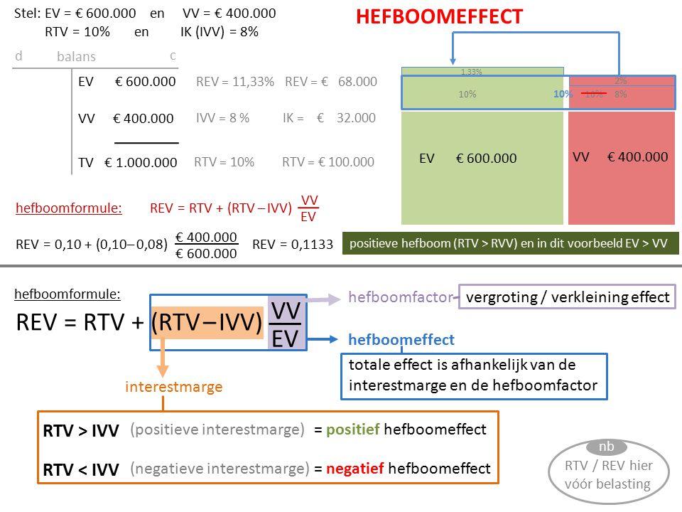 EV € 500.000 VV € 500.000 EV € 500.000 VV € 500.000 TV € 1.000.000 balans d c RTV = 10%RTV = € 100.000 IVV = 12 %IK = € 60.000 REV = 8%REV = € 40.000 REV = RTV + (RTV – IVV) VV EV REV = 0,10 + (0,10– 0,12) € 500.000 REV = 0,08 Stel: EV = € 500.000 en VV = € 500.000 RTV = 10% en IK (IVV) = 12% hefboomformule: 10% 2% HEFBOOMEFFECT negatieve hefboom (RTV < RVV) en in dit voorbeeld EV = VV 10% 12% 2% 8% EV € 600.000 VV € 400.000 10% 1,33% negatieve hefboom (RTV VV 2% 8,67% EV € 400.000 VV € 600.000 10% 3% 2% 7% negatieve hefboom (RTV < RVV) en in dit voorbeeld EV < VV