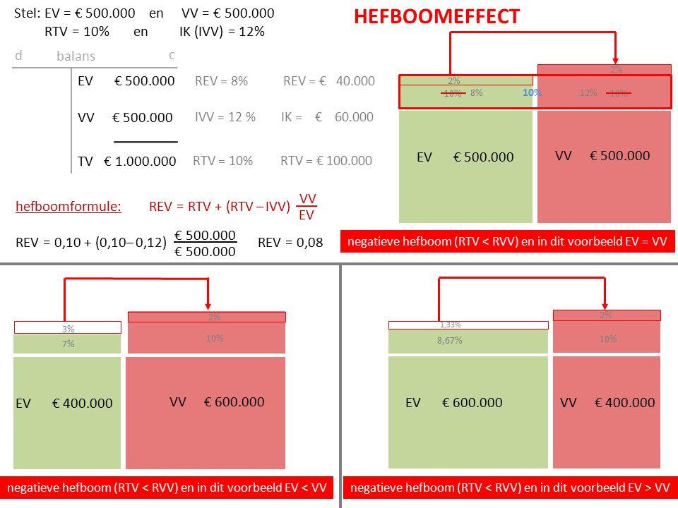 EV € 500.000 VV € 500.000 EV € 500.000 VV € 500.000 TV € 1.000.000 balans d c RTV = 10%RTV = € 100.000 IVV = 12 %IK = € 60.000 REV = 8%REV = € 40.000