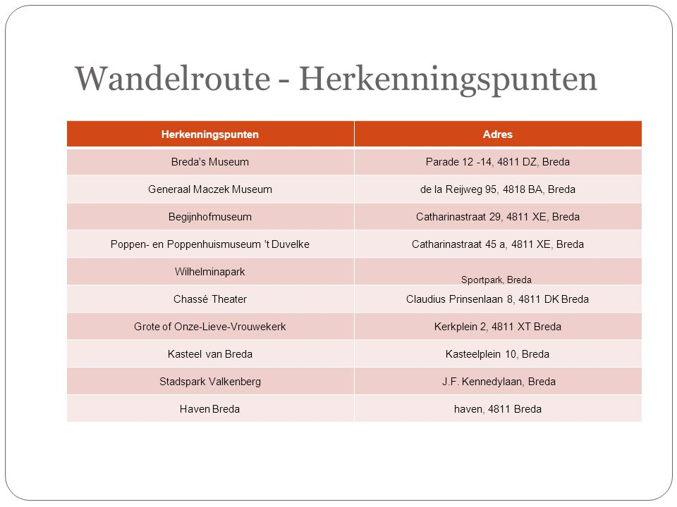 Wandelroute - Herkenningspunten HerkenningspuntenAdres Breda s MuseumParade 12 -14, 4811 DZ, Breda Generaal Maczek Museumde la Reijweg 95, 4818 BA, Breda BegijnhofmuseumCatharinastraat 29, 4811 XE, Breda Poppen- en Poppenhuismuseum t DuvelkeCatharinastraat 45 a, 4811 XE, Breda Wilhelminapark Sportpark, Breda  Chassé TheaterClaudius Prinsenlaan 8, 4811 DK Breda Grote of Onze-Lieve-VrouwekerkKerkplein 2, 4811 XT Breda Kasteel van BredaKasteelplein 10, Breda Stadspark Valkenberg J.F.