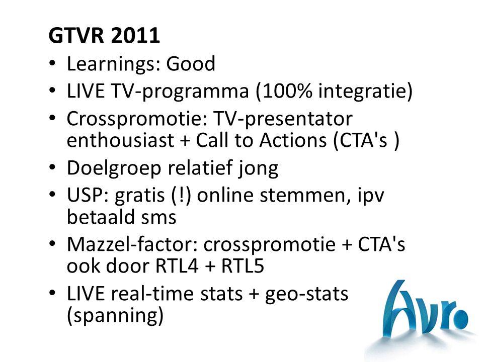 GTVR 2011 Learnings: Good LIVE TV-programma (100% integratie) Crosspromotie: TV-presentator enthousiast + Call to Actions (CTA s ) Doelgroep relatief jong USP: gratis (!) online stemmen, ipv betaald sms Mazzel-factor: crosspromotie + CTA s ook door RTL4 + RTL5 LIVE real-time stats + geo-stats (spanning)