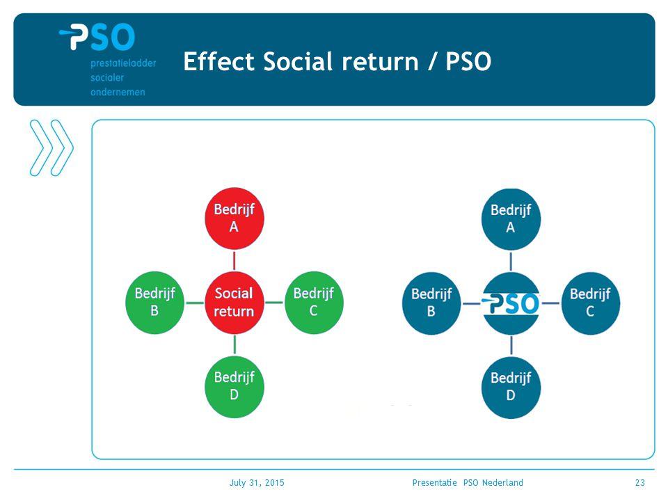 Effect Social return / PSO July 31, 2015Presentatie PSO Nederland23