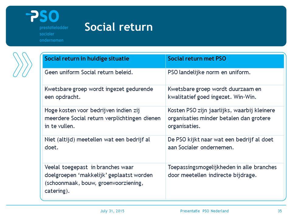 July 31, 2015Presentatie PSO Nederland35 Social return Social return in huidige situatieSocial return met PSO Geen uniform Social return beleid.PSO la