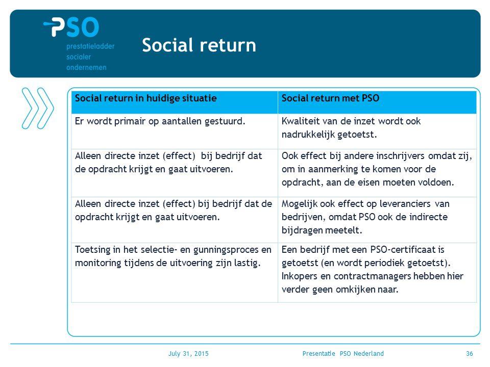 July 31, 2015Presentatie PSO Nederland36 Social return Social return in huidige situatieSocial return met PSO Er wordt primair op aantallen gestuurd.