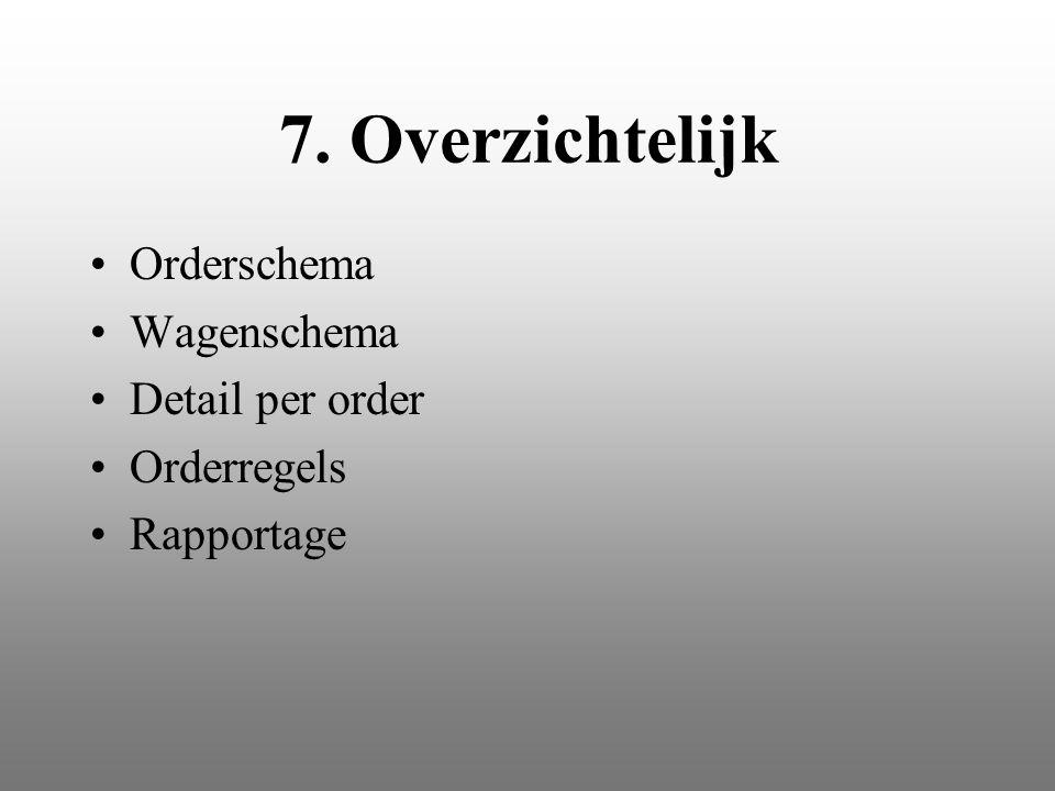 6. Visueel : orders op kaart zetten