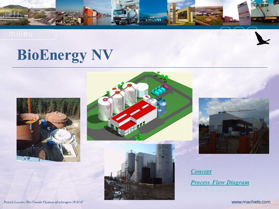 BioEnergy NV Patrick Laevers / Het Tweede Vlaamse Afvalcongres 29-03-07 Process Flow Diagram Concept