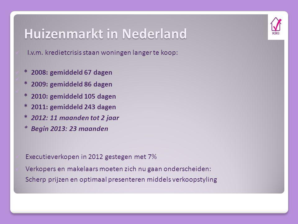 Huizenmarkt in Nederland I.v.m.