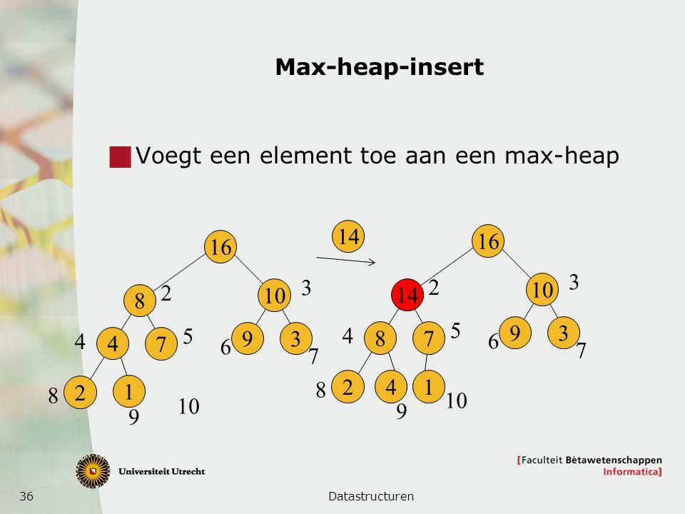 36 Max-heap-insert  Voegt een element toe aan een max-heap Datastructuren 16 14 8 241 7 10 93 2 3 4 5 6 7 8 9 16 8 2 4 1 7 10 93 2 3 4 5 6 7 8 9 14