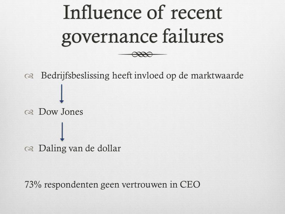 Influence of recent governance failures  Bedrijfsbeslissing heeft invloed op de marktwaarde  Dow Jones  Daling van de dollar 73% respondenten geen vertrouwen in CEO