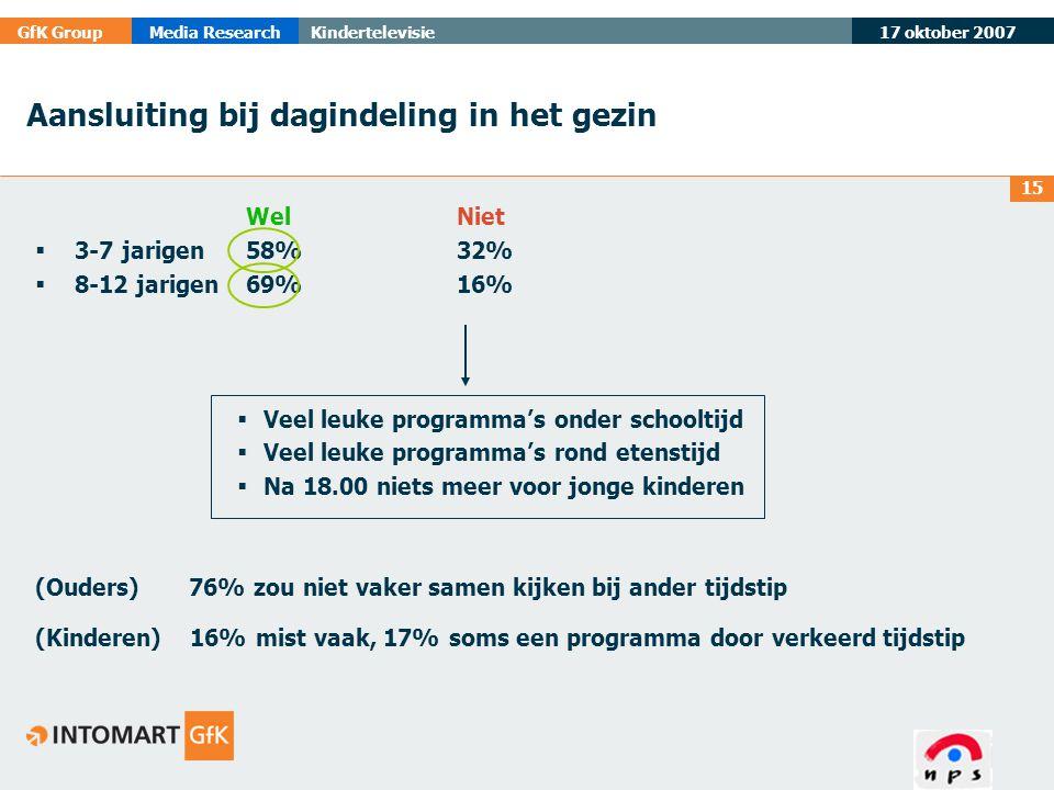 17 oktober 2007 GfK GroupMedia ResearchKindertelevisie 15 Aansluiting bij dagindeling in het gezin WelNiet  3-7 jarigen 58% 32%  8-12 jarigen69% 16%
