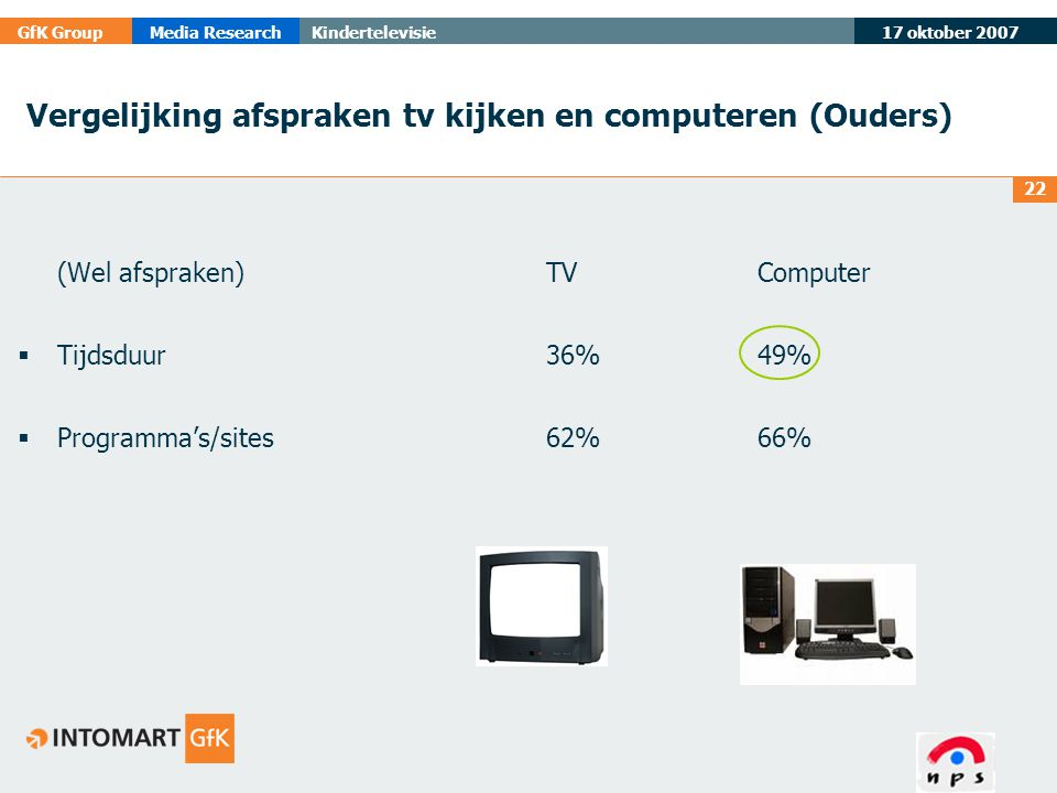 17 oktober 2007 GfK GroupMedia ResearchKindertelevisie 22 Vergelijking afspraken tv kijken en computeren (Ouders) (Wel afspraken)TVComputer  Tijdsduu