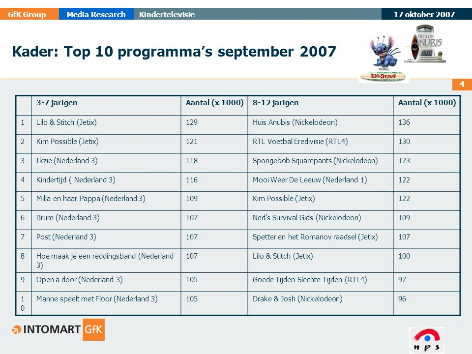 17 oktober 2007 GfK GroupMedia ResearchKindertelevisie 4 Kader: Top 10 programma's september 2007 3-7 jarigenAantal (x 1000)8-12 jarigenAantal (x 1000