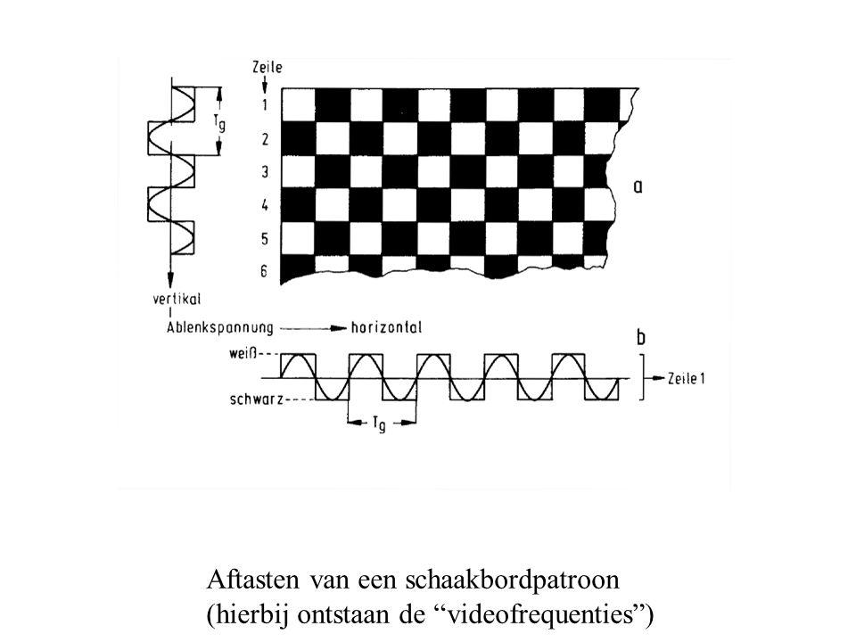 Aftasten van een schaakbordpatroon (hierbij ontstaan de videofrequenties )