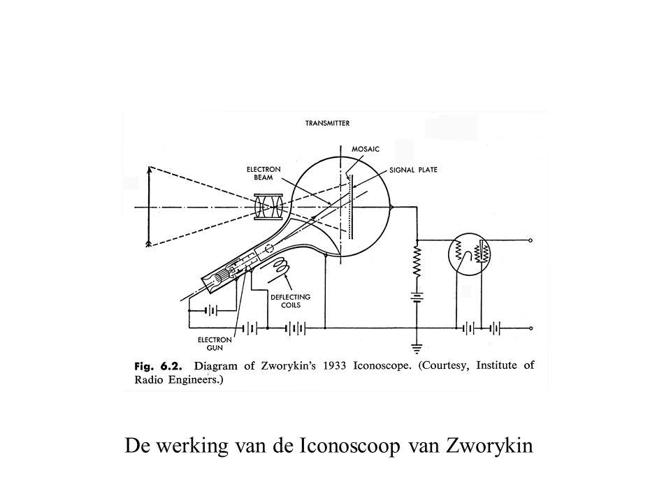 De werking van de Iconoscoop van Zworykin