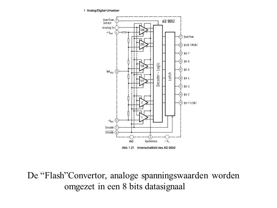 De Flash Convertor, analoge spanningswaarden worden omgezet in een 8 bits datasignaal