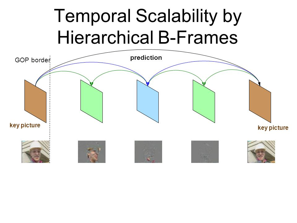 prediction key picture GOP border Temporal Scalability by Hierarchical B-Frames