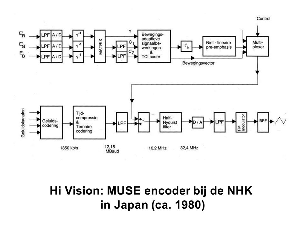 Hi Vision: MUSE encoder bij de NHK in Japan (ca. 1980)