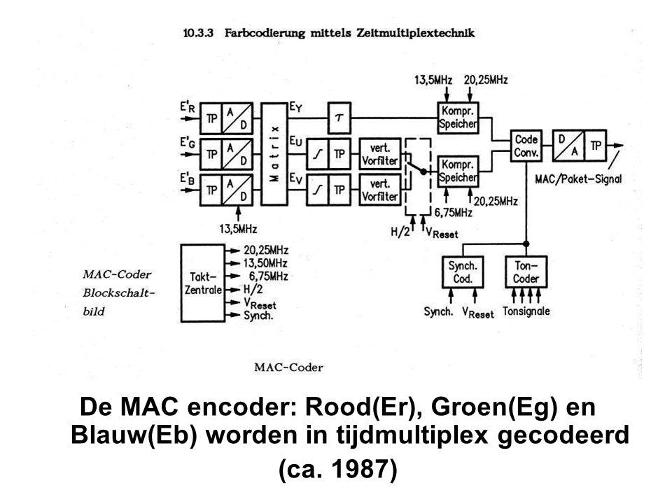 De MAC encoder: Rood(Er), Groen(Eg) en Blauw(Eb) worden in tijdmultiplex gecodeerd (ca. 1987)