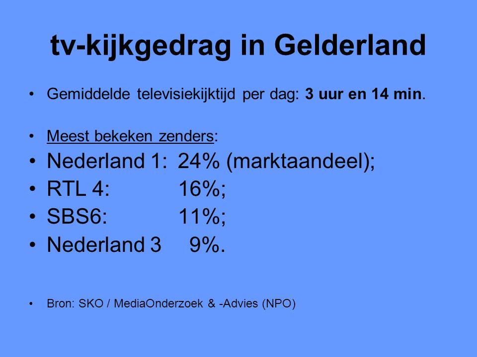tv-kijkgedrag in Gelderland •Gemiddelde televisiekijktijd per dag: 3 uur en 14 min. •Meest bekeken zenders: •Nederland 1: 24% (marktaandeel); •RTL 4: