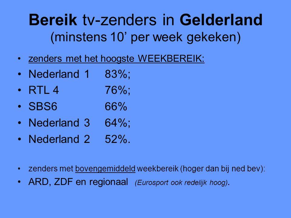 Bereik tv-zenders in Gelderland (minstens 10' per week gekeken) •zenders met het hoogste WEEKBEREIK: •Nederland 183%; •RTL 476%; •SBS666% •Nederland 364%; •Nederland 252%.