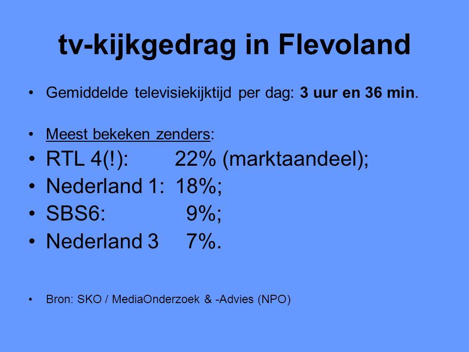tv-kijkgedrag in Flevoland •Gemiddelde televisiekijktijd per dag: 3 uur en 36 min. •Meest bekeken zenders: •RTL 4(!): 22% (marktaandeel); •Nederland 1