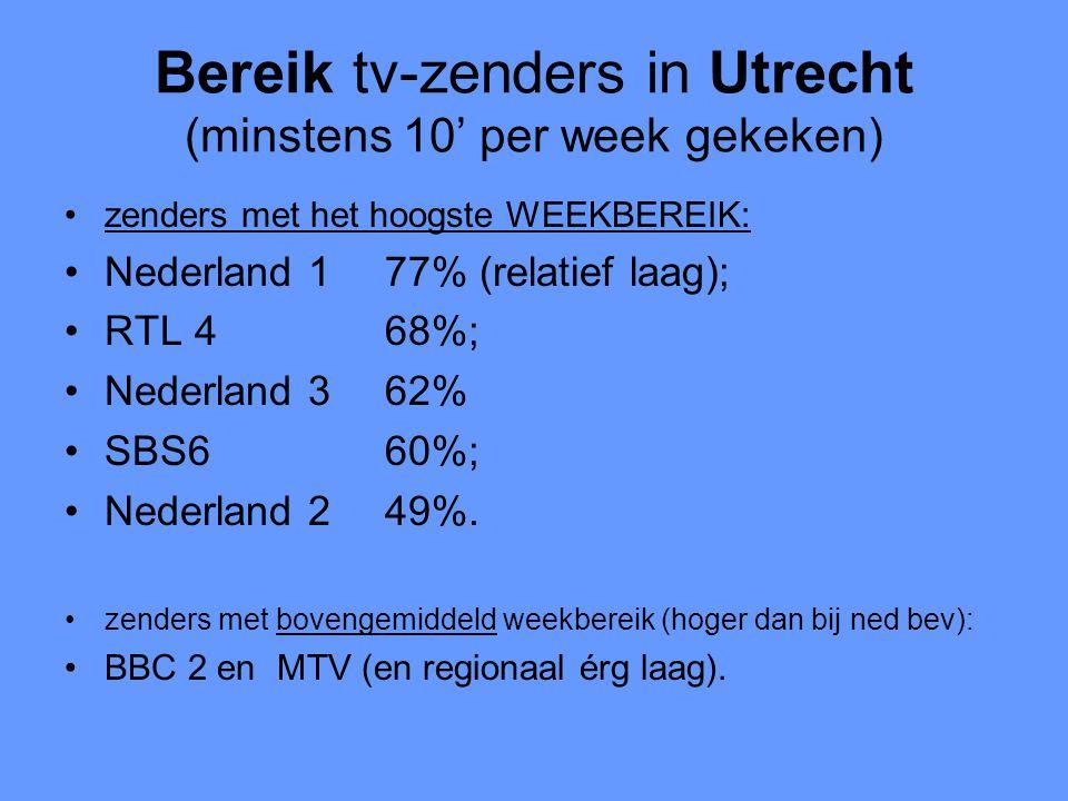 Bereik tv-zenders in Utrecht (minstens 10' per week gekeken) •zenders met het hoogste WEEKBEREIK: •Nederland 177% (relatief laag); •RTL 468%; •Nederland 362% •SBS660%; •Nederland 249%.