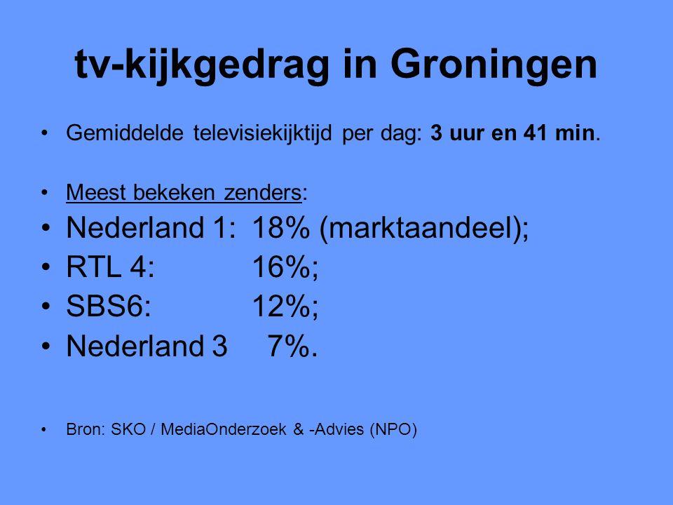 tv-kijkgedrag in Groningen •Gemiddelde televisiekijktijd per dag: 3 uur en 41 min. •Meest bekeken zenders: •Nederland 1: 18% (marktaandeel); •RTL 4: 1
