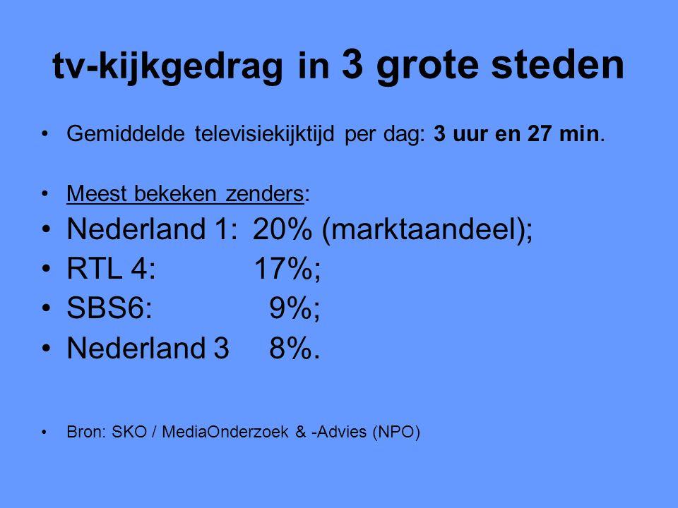 tv-kijkgedrag in 3 grote steden •Gemiddelde televisiekijktijd per dag: 3 uur en 27 min. •Meest bekeken zenders: •Nederland 1: 20% (marktaandeel); •RTL