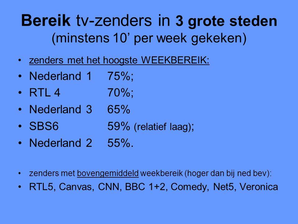 Bereik tv-zenders in 3 grote steden (minstens 10' per week gekeken) •zenders met het hoogste WEEKBEREIK: •Nederland 175%; •RTL 470%; •Nederland 365% •SBS659% (relatief laag) ; •Nederland 255%.