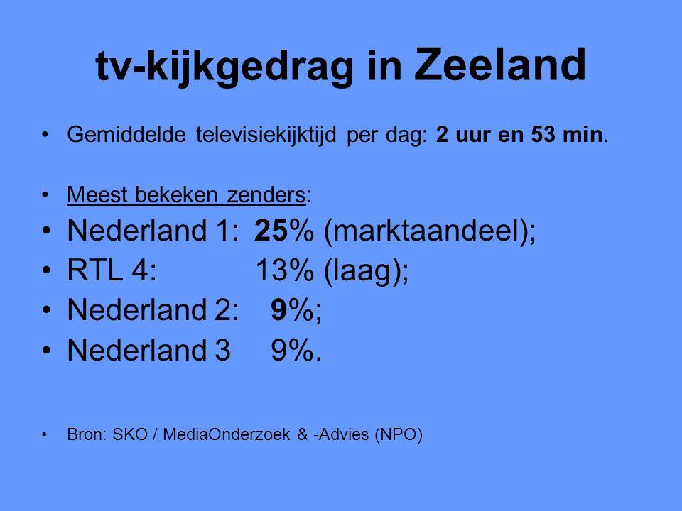 tv-kijkgedrag in Zeeland •Gemiddelde televisiekijktijd per dag: 2 uur en 53 min. •Meest bekeken zenders: •Nederland 1: 25% (marktaandeel); •RTL 4: 13%
